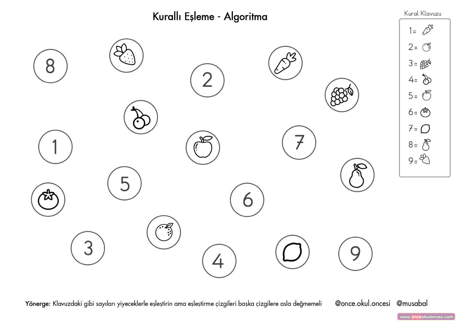 Kuralli Esleme Algoritma Calisma Sayfasi
